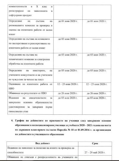 Дейности по организиране и провеждане на НВО и ДЗИ - Изображение 9